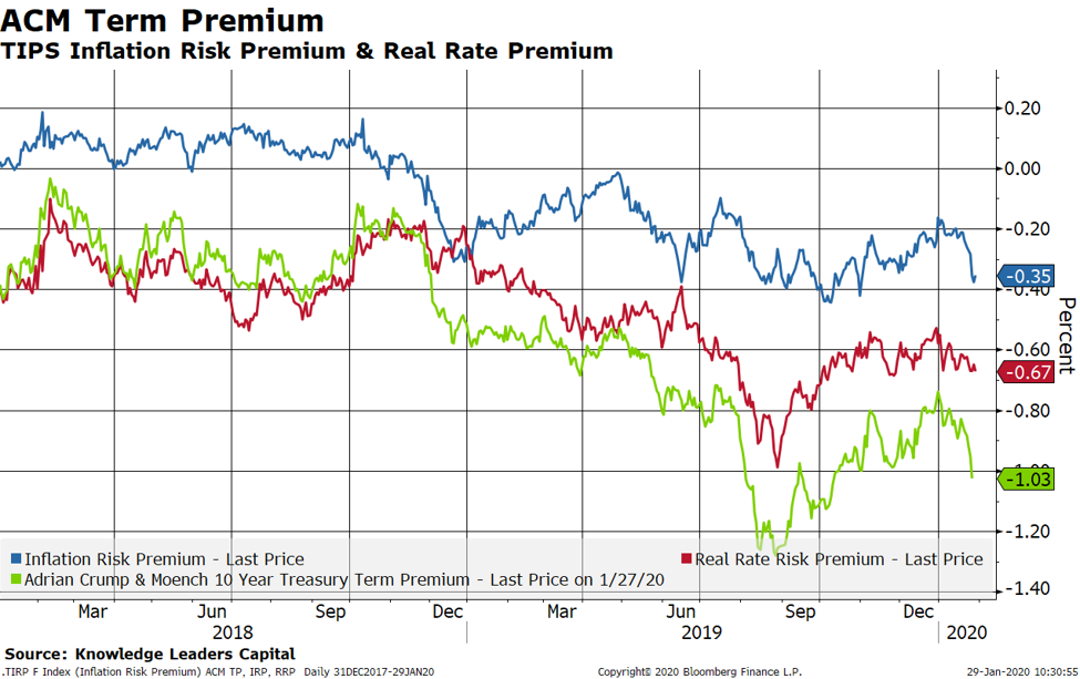 Driving Us Treasury Rates Lower In 2020